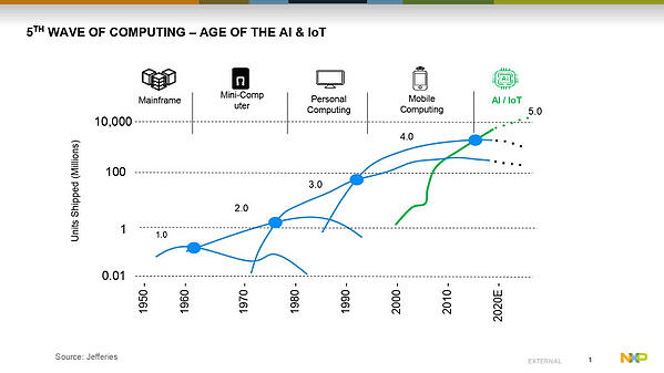 5th wave of computing - age of IoT and AI - NXP & Crank Software webinar