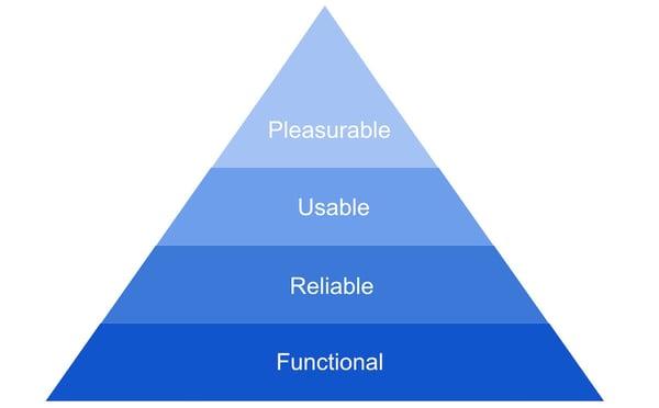Aarron Walter's pyramid of user needs