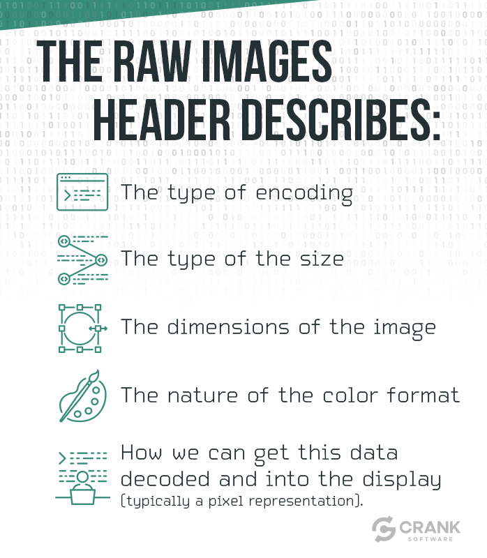 The raw images header describes-The type of encoding-The type of the size-The dimensions of the image-The nature of the color format-How we can get this data decoded and into the display