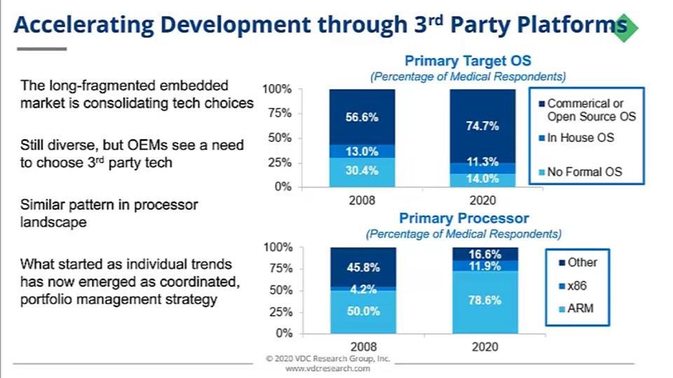 accelerating-development-through-third-party-platforms