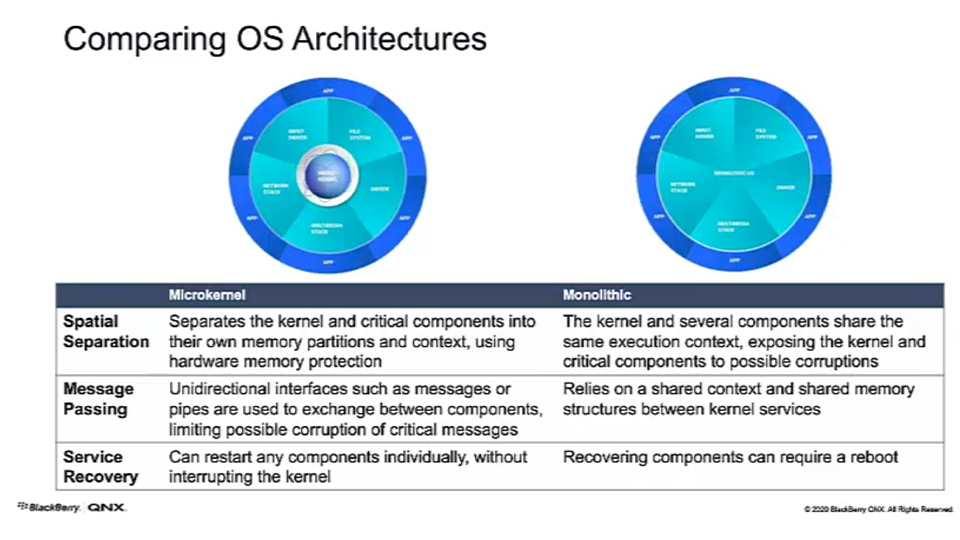 comparing-OS-architectures-qnx