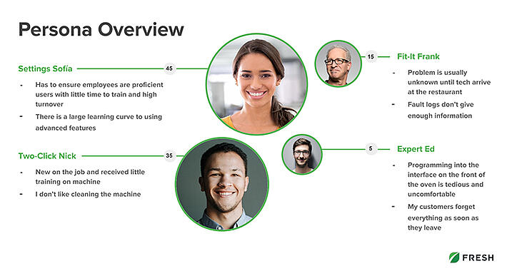 fresh-consulting-persona-overview