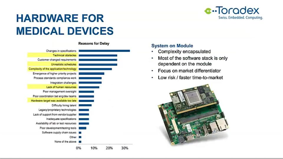 toradex-hardware-form-medical-devices