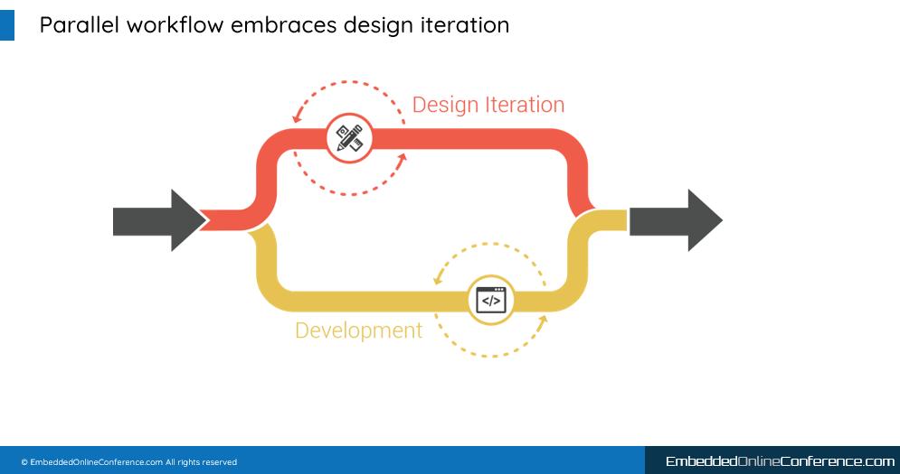 Diagram of a parallel development workflow