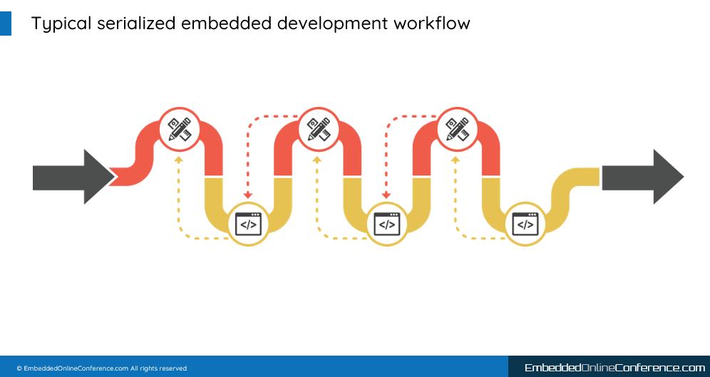 Diagram of a serialized development workflow