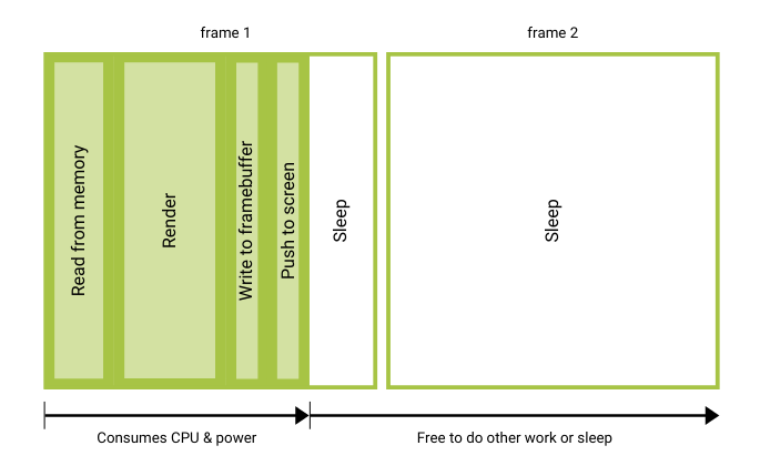 Frames per second (FPS) example