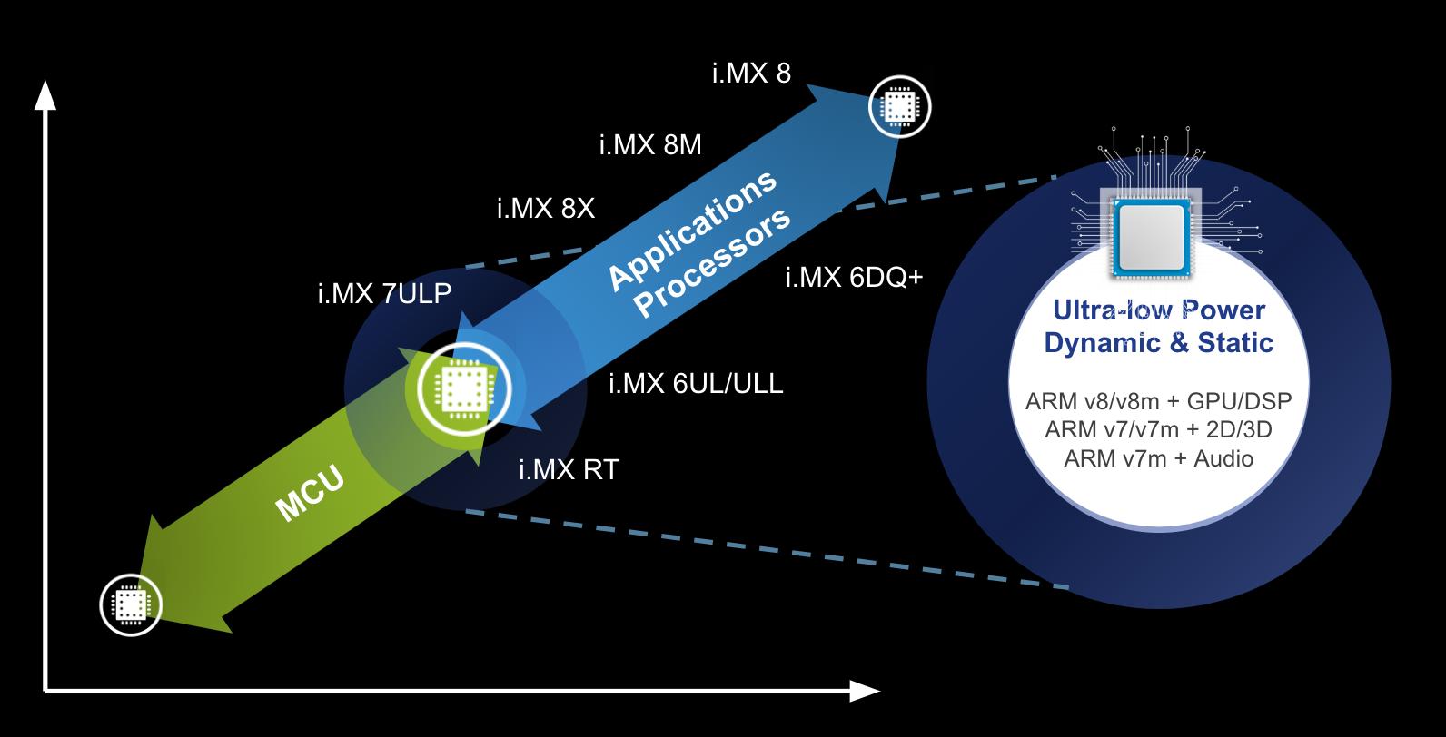 NXP-hardware-comparison