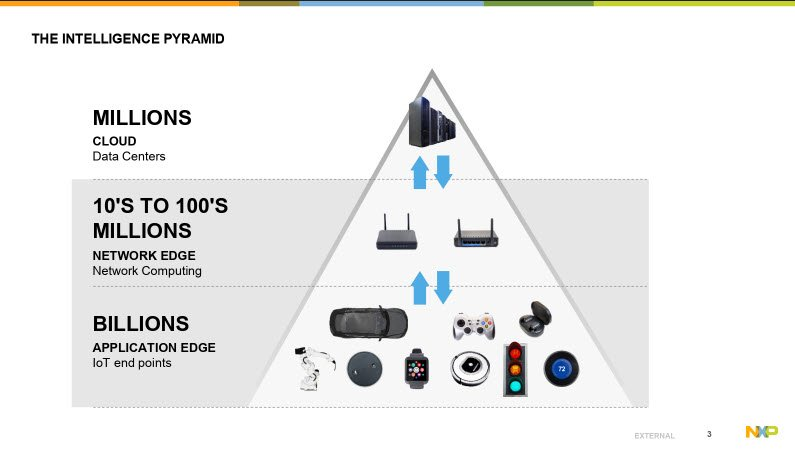 the IOT intelligence pyramid - NXP and Crank Software webinar